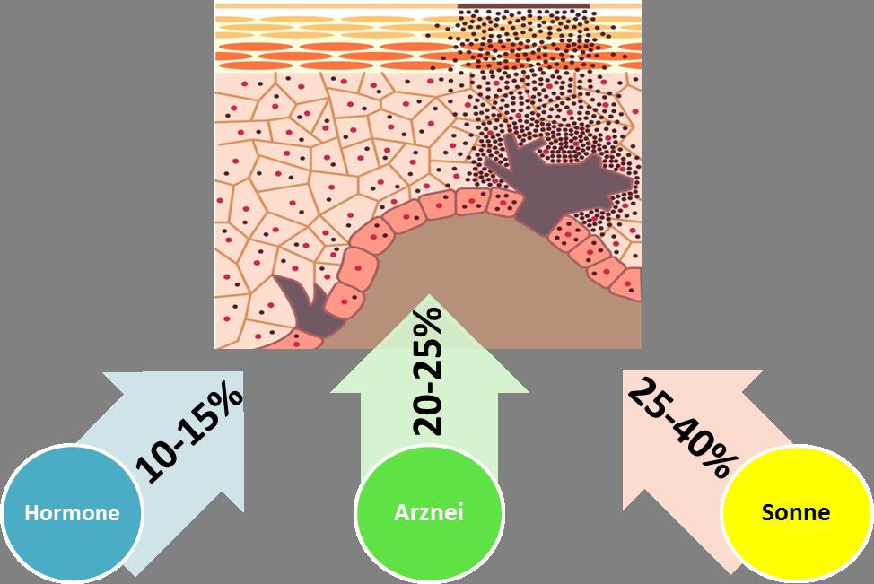 tl_files/tiny_templates/kirsten-derma/Pigmentstoerung/Stimulation der Melaninproduktion new.png
