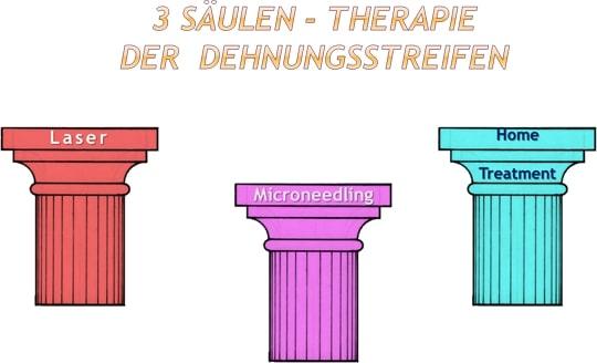 3 Saeulen der Therapie von Schwangerschaftsstreifen und Dehnungsstreifen Praxis Herr Kirsten in Berlin